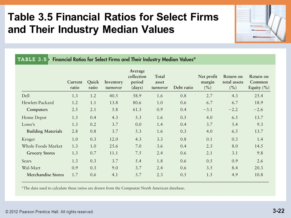 © 2012 Pearson Prentice Hall. All rights reserved. 3-22 Table 3.5 Financial Ratios for Select Firms and Their Industry Median Values