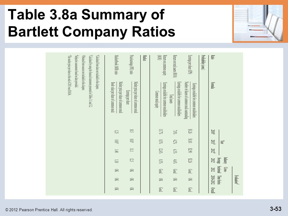 © 2012 Pearson Prentice Hall. All rights reserved. 3-53 Table 3.8a Summary of Bartlett Company Ratios