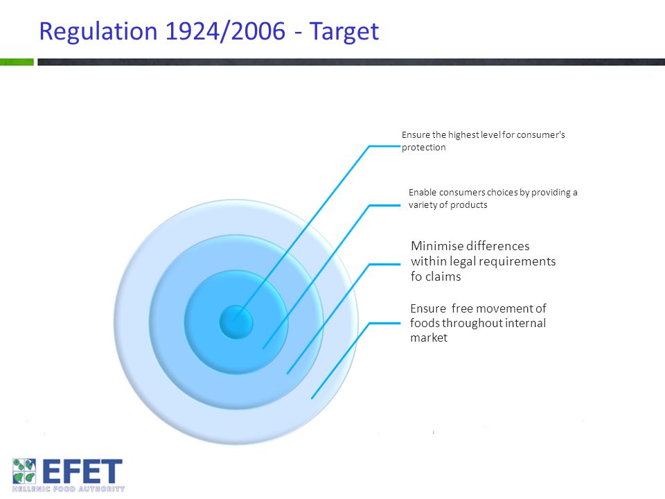 Regulation 1924/2006 - Target Ensure the highest level for consumer's protection Enable consumers choices by providing a variety of products Minimise