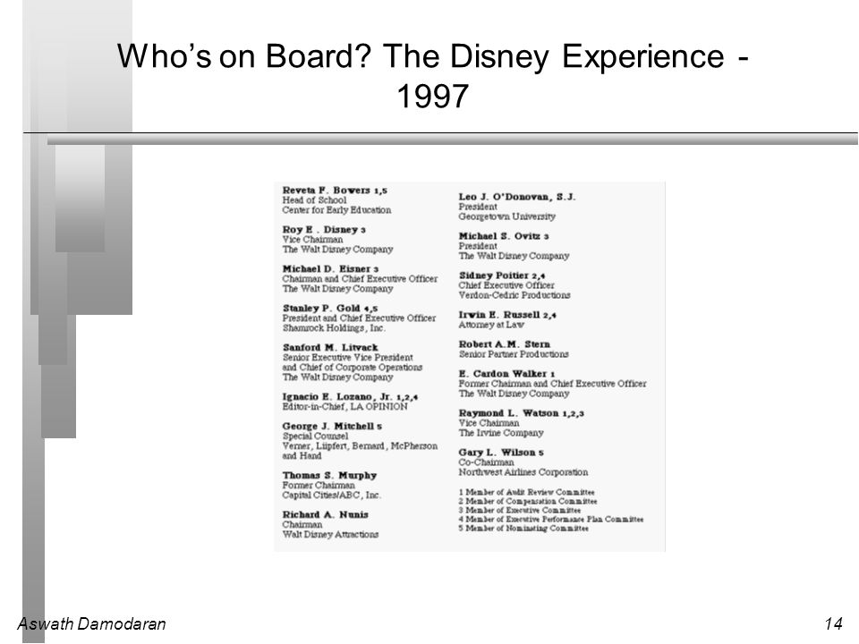 Aswath Damodaran14 Who's on Board The Disney Experience - 1997