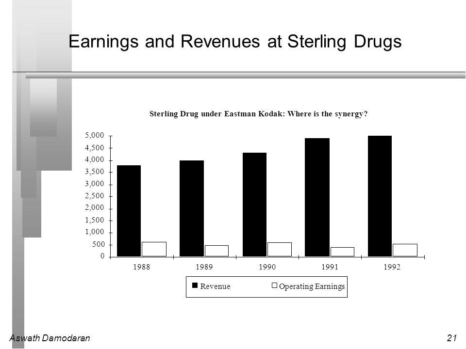 Aswath Damodaran21 Earnings and Revenues at Sterling Drugs Sterling Drug under Eastman Kodak: Where is the synergy? 0 500 1,000 1,500 2,000 2,500 3,00