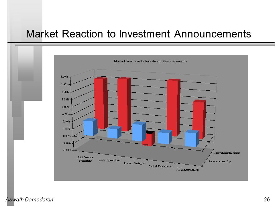 Aswath Damodaran36 Market Reaction to Investment Announcements