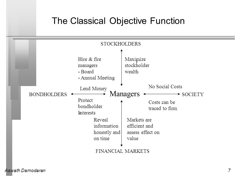 Aswath Damodaran7 The Classical Objective Function STOCKHOLDERS Maximize stockholder wealth Hire & fire managers - Board - Annual Meeting BONDHOLDERS Lend Money Protect bondholder Interests FINANCIAL MARKETS SOCIETY Managers Reveal information honestly and on time Markets are efficient and assess effect on value No Social Costs Costs can be traced to firm