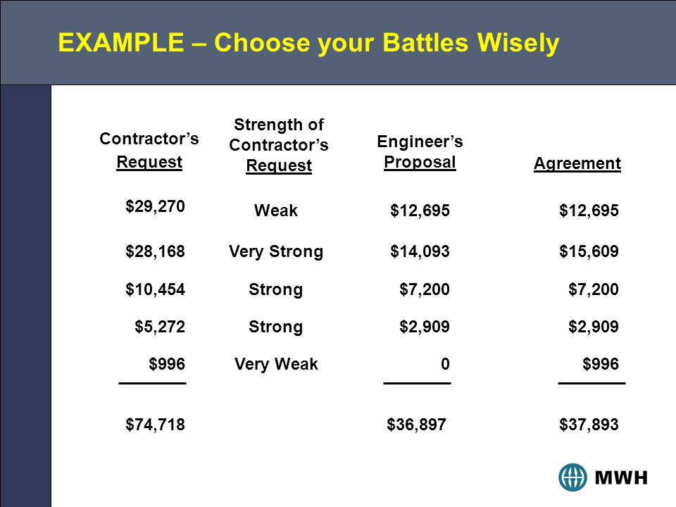 EXAMPLE – Choose your Battles Wisely $29,270 Weak$12,695 $28,168Very Strong$14,093$15,609 $10,454Strong$7,200 $5,272Strong$2,909 $996Very Weak0$996 $74,718$36,897$37,893 Contractor's Request Strength of Contractor's Request Engineer's Proposal Agreement