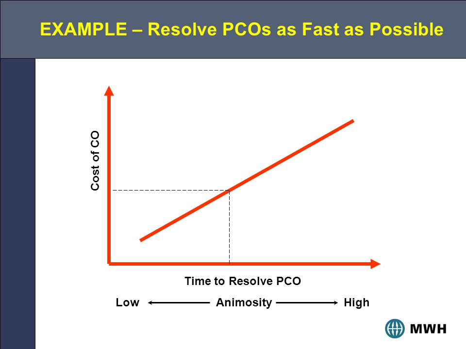 Time to Resolve PCO Low Animosity High Cost of CO EXAMPLE – Resolve PCOs as Fast as Possible