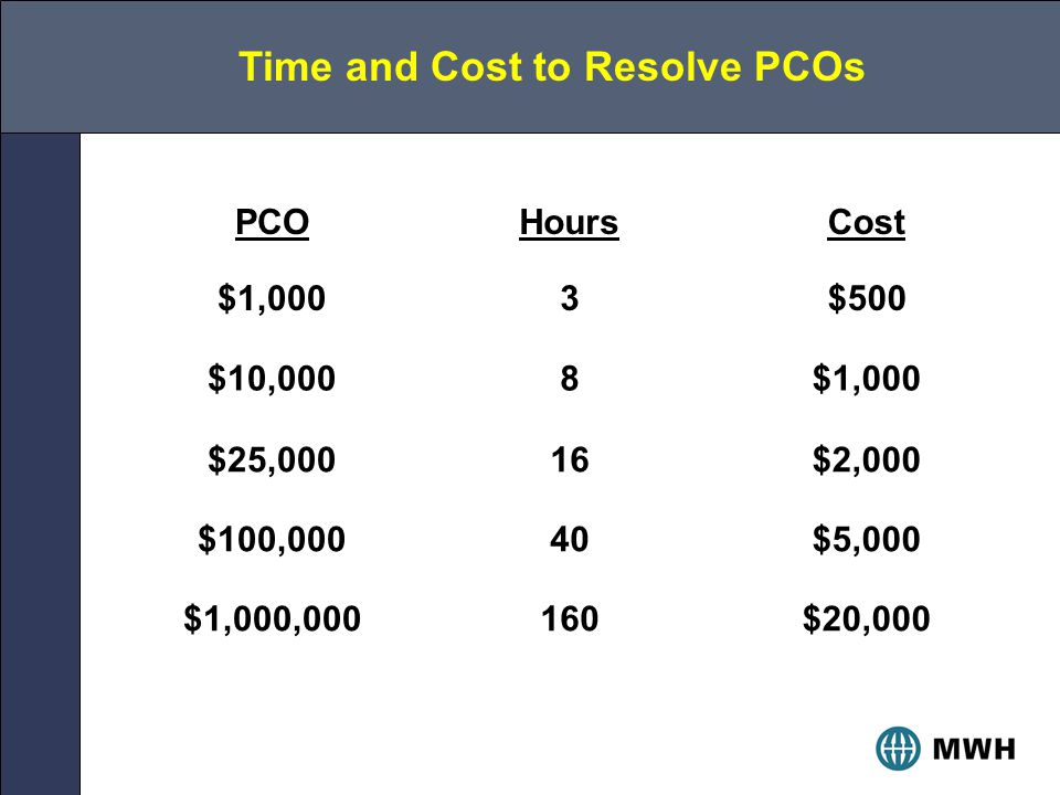 Time and Cost to Resolve PCOs PCO $1,000 Hours 3 Cost $500 $10,0008$1,000 $25,00016$2,000 $100,00040$5,000 $1,000,000160$20,000