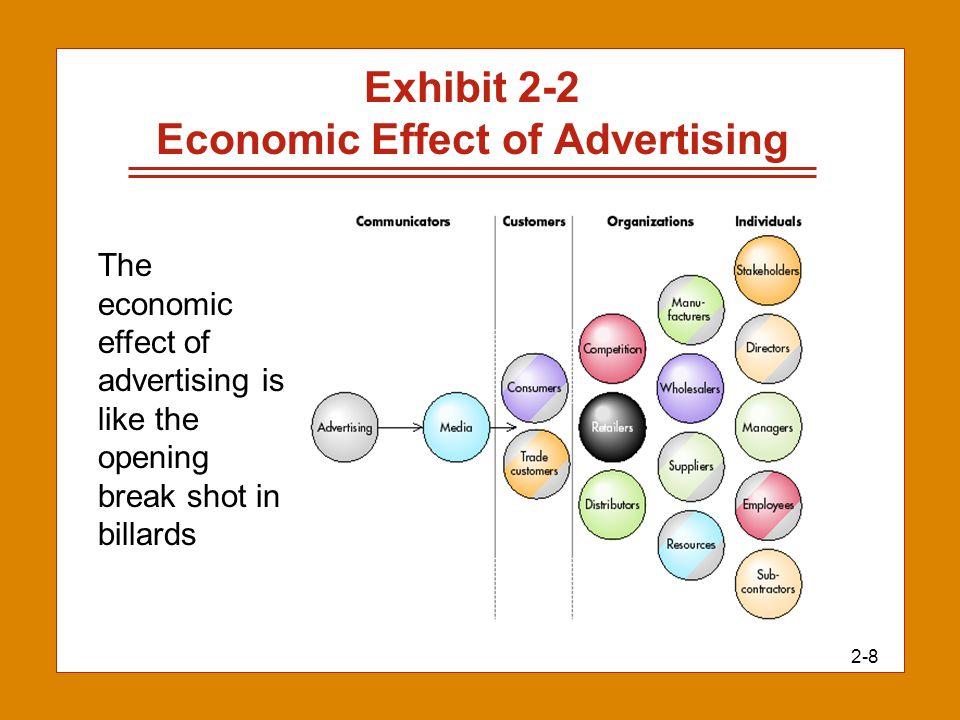 2-8 Exhibit 2-2 Economic Effect of Advertising The economic effect of advertising is like the opening break shot in billards