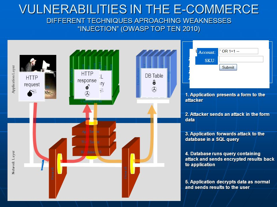 "VULNERABILITIES IN THE E-COMMERCE DIFFERENT TECHNIQUES APROACHING WEAKNESSES ""INJECTION"" (OWASP TOP TEN 2010) Firewall Hardened OS Web Server App Serv"