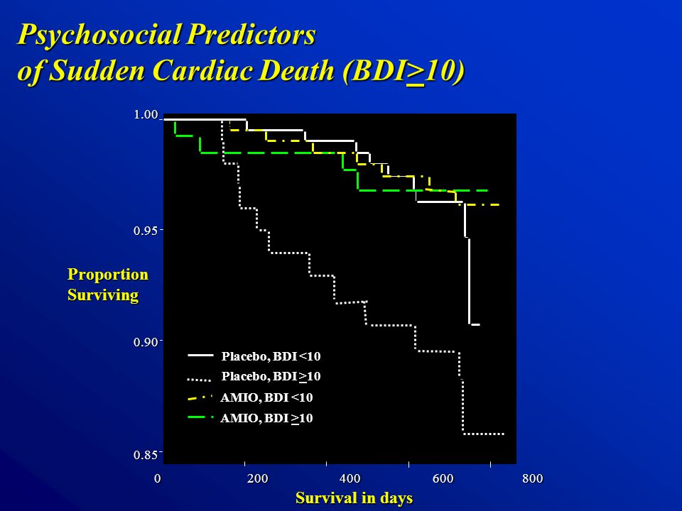 Psychosocial Predictors of Sudden Cardiac Death (BDI>10) 0 200 400 600 800 1.000.950.900.85 Survival in days Placebo, BDI <10 Placebo, BDI >10 AMIO, BDI <10 AMIO, BDI >10 ProportionSurviving