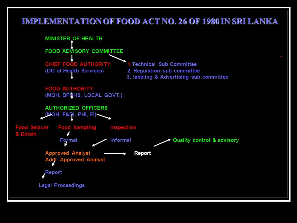 IMPLEMENTATION OF FOOD ACT NO.