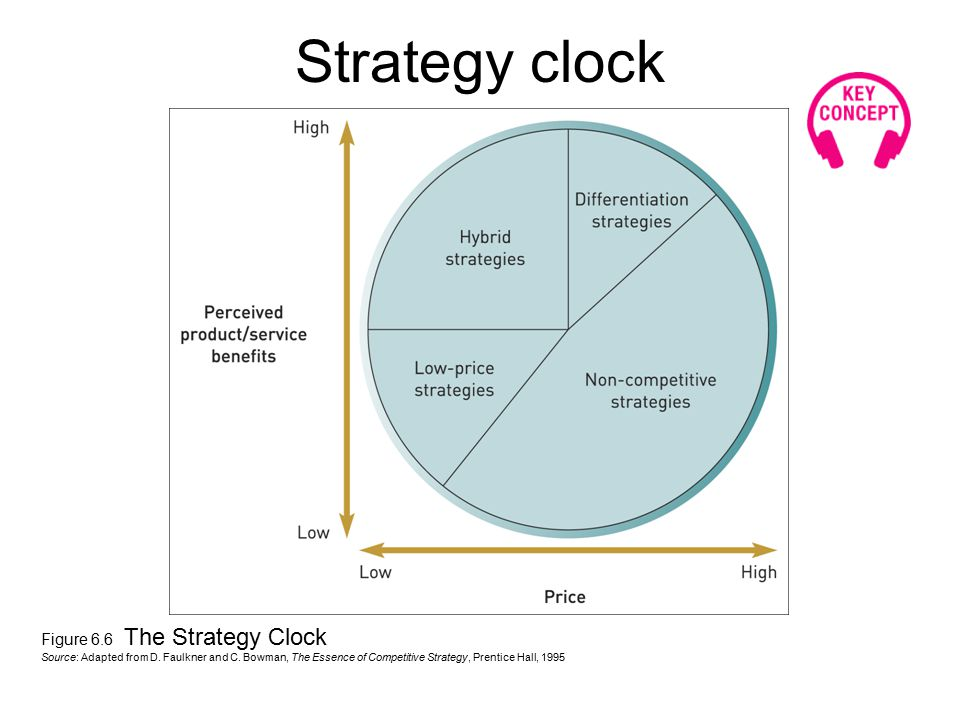 Strategy clock Figure 6.6 The Strategy Clock Source: Adapted from D. Faulkner and C. Bowman, The Essence of Competitive Strategy, Prentice Hall, 1995