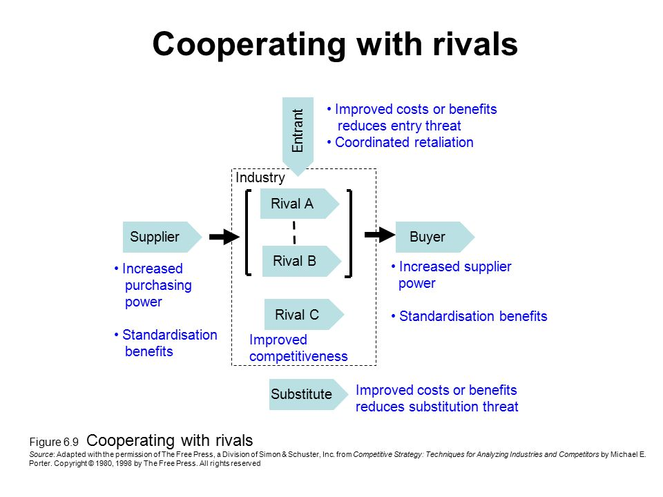 Cooperating with rivals SupplierBuyer Rival C Rival B Rival A Entrant Substitute Increased supplier power Standardisation benefits Improved costs or b
