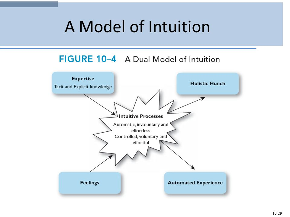 10-29 A Model of Intuition