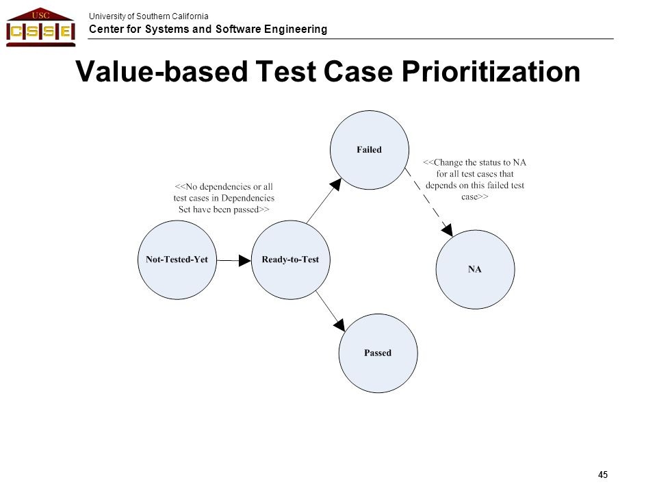 University of Southern California Center for Systems and Software Engineering Value-based Test Case Prioritization 45