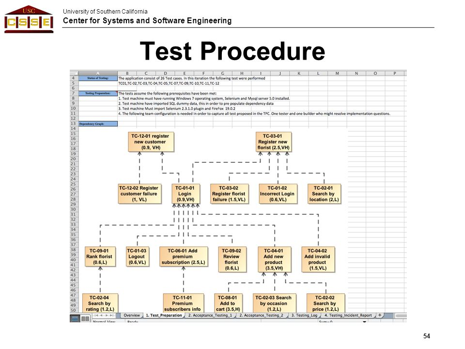 University of Southern California Center for Systems and Software Engineering Test Procedure 54