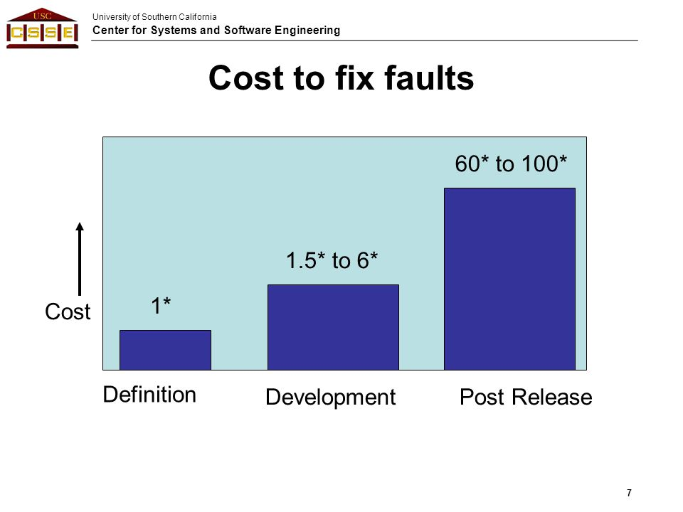 University of Southern California Center for Systems and Software Engineering Cost to fix faults Cost Definition DevelopmentPost Release 1* 1.5* to 6*