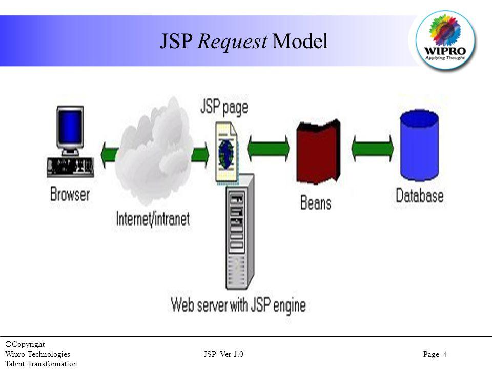 Copyright Wipro Technologies JSP Ver 1.0 Page 4 Talent Transformation JSP Request Model