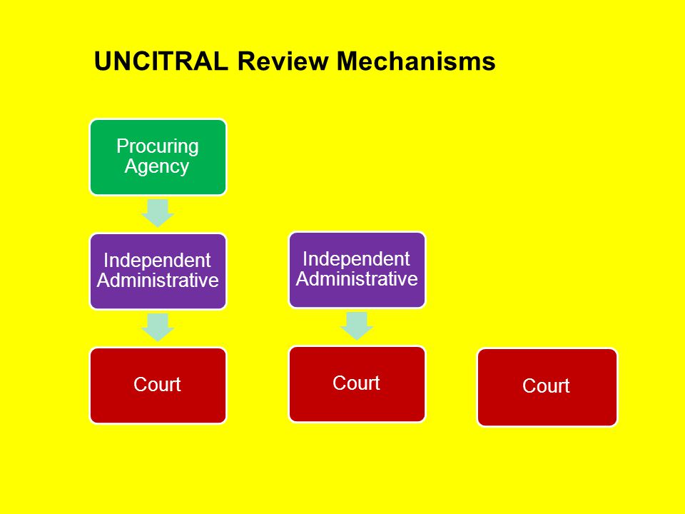 UNCITRAL Review Mechanisms Procuring Agency Independent Administrative Court Independent Administrative Court 19