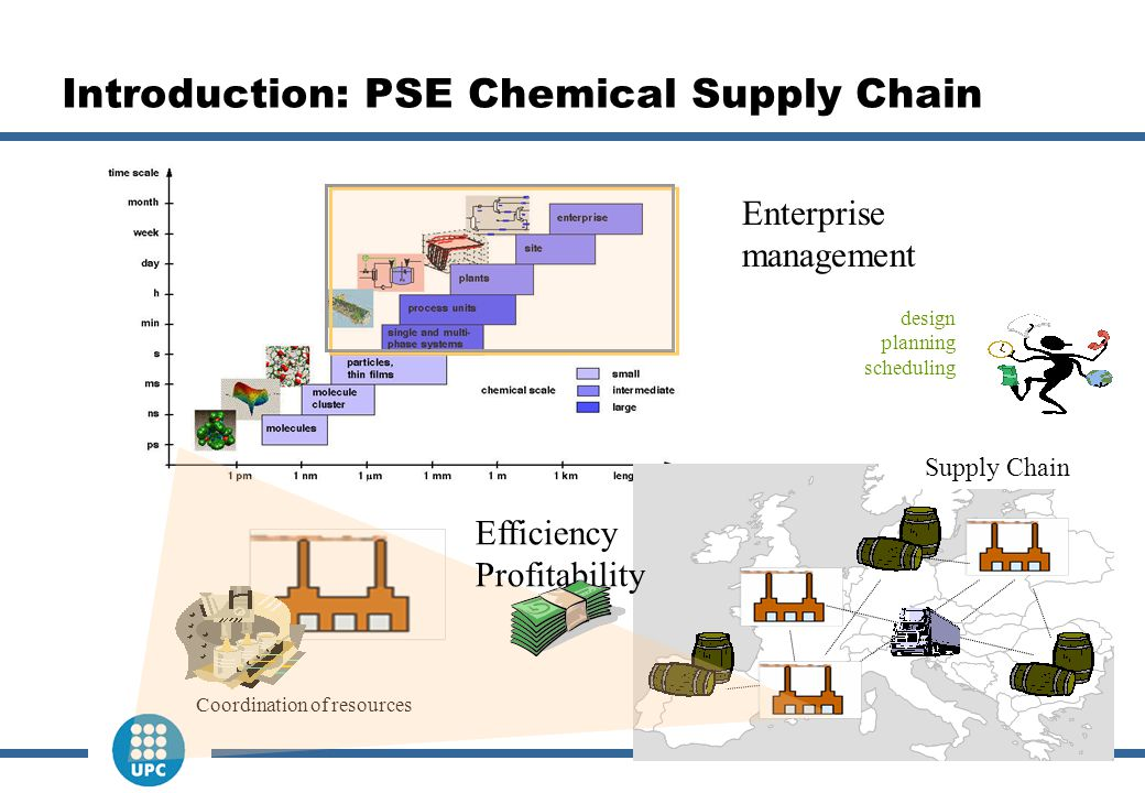 2 Introduction: PSE Chemical Supply Chain Enterprise management design planning scheduling Supply Chain Coordination of resources Efficiency Profitabi