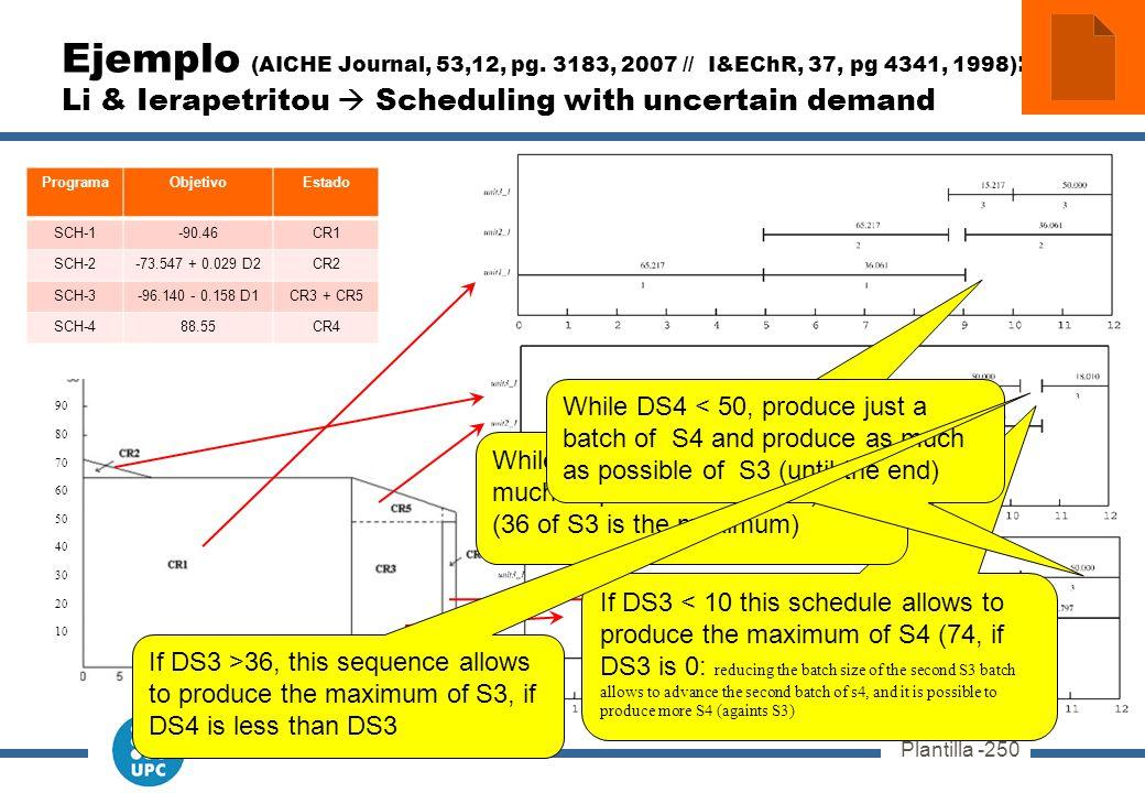 Plantilla -250 ProgramaObjetivoEstado SCH-1-90.46CR1 SCH-2-73.547 + 0.029 D2CR2 SCH-3-96.140 - 0.158 D1CR3 + CR5 SCH-488.55CR4 Ejemplo (AICHE Journal, 53,12, pg.
