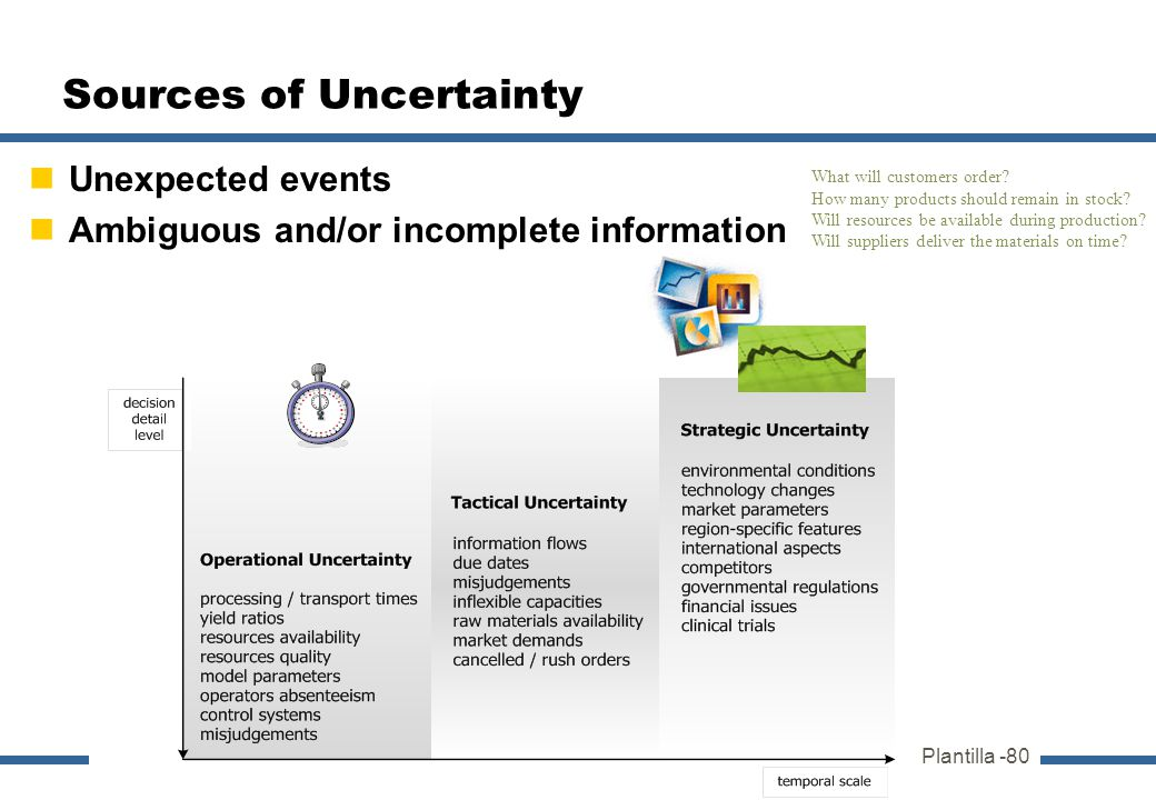 Plantilla -80 Sources of Uncertainty Unexpected events Ambiguous and/or incomplete information What will customers order? How many products should rem