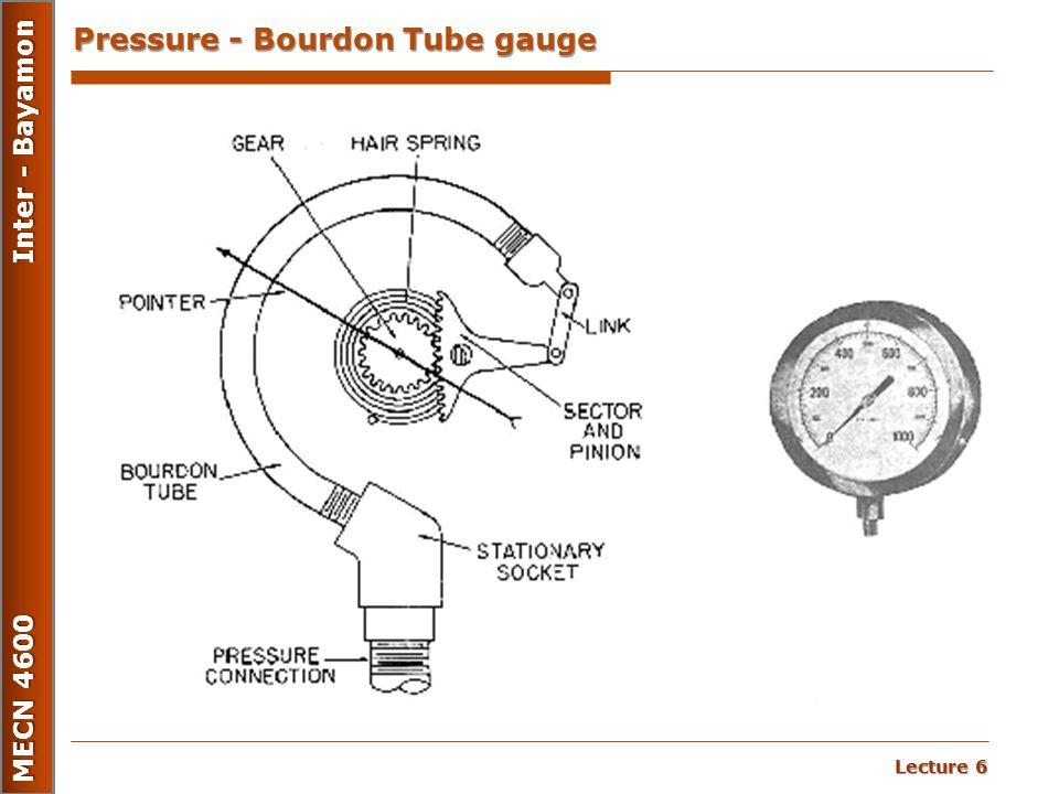 Lecture 6 MECN 4600 Inter - Bayamon Pressure - Bourdon Tube gauge