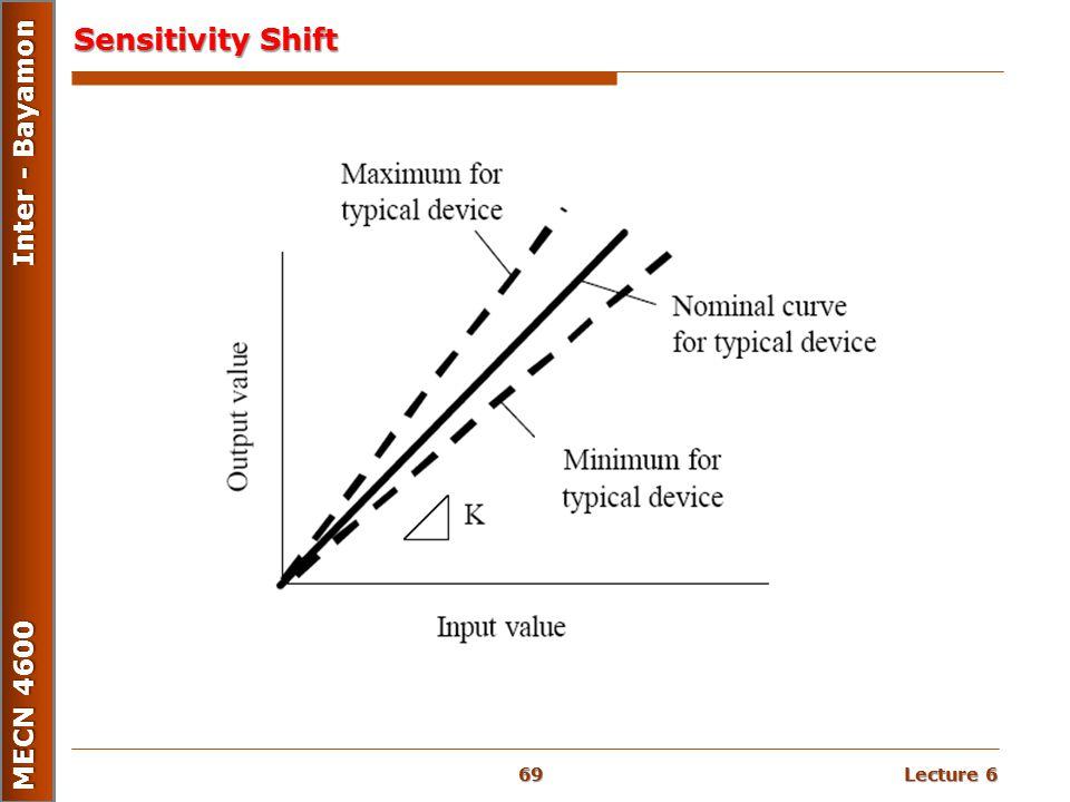 Lecture 6 MECN 4600 Inter - Bayamon Sensitivity Shift 69