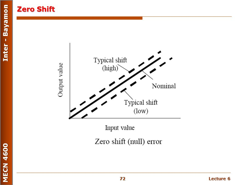 Lecture 6 MECN 4600 Inter - Bayamon Zero Shift 72