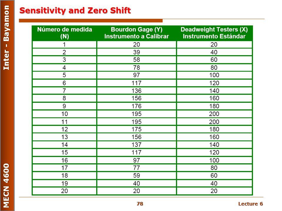 Lecture 6 MECN 4600 Inter - Bayamon Sensitivity and Zero Shift 78