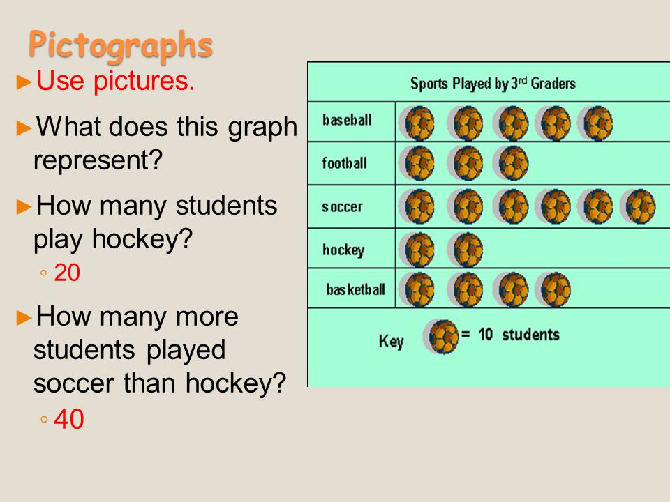 Types of Graphs ► Pictographs ► Histograms ► Bar Graphs ► Double Bar Graphs ► Line Graphs ► Double Line Graphs ► Circle (Pie) graphs ► Line Plots ► St