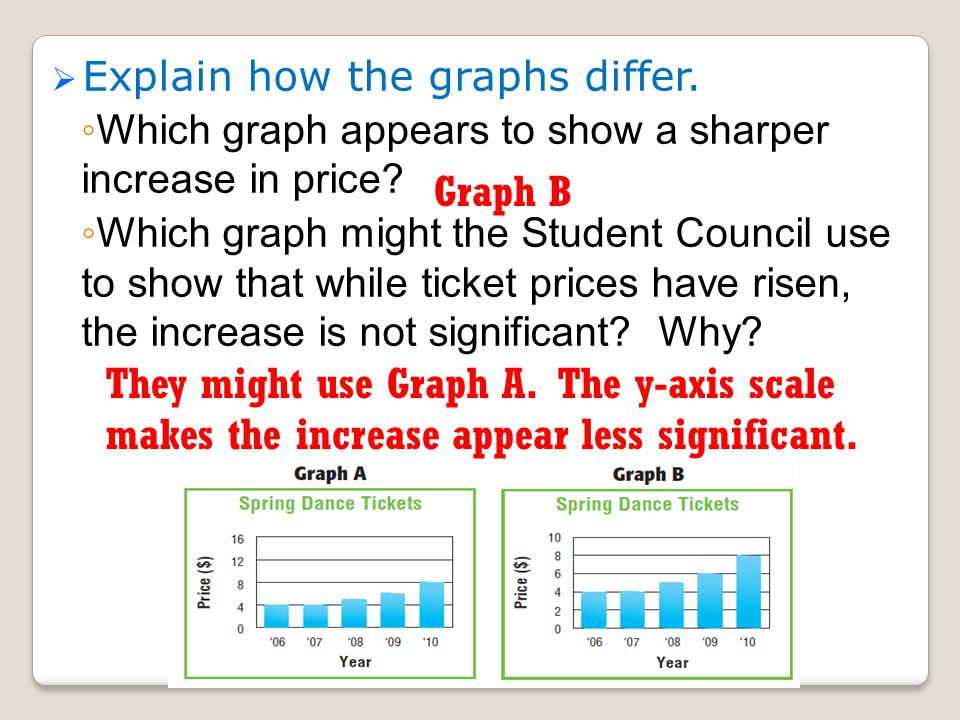 Graphs let readers analyze data easily, but are sometimes made to influence conclusions by misrepresenting the data.