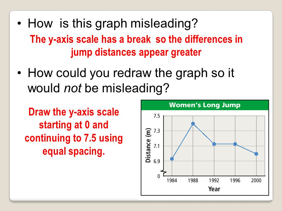 How is this graph misleading? How could you redraw the graph so it would not be misleading? The y-axis scale does not have equal spacing Draw the y-ax