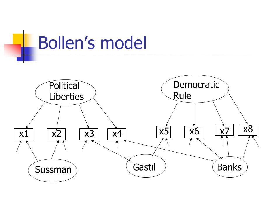 Bollen's model Political Liberties Democratic Rule x1x2x3x4 x5x6x7 x8 Sussman GastilBanks