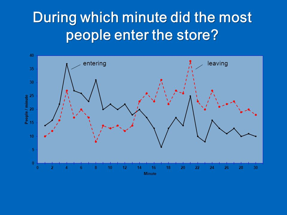 enteringleaving During which minute did the most people enter the store