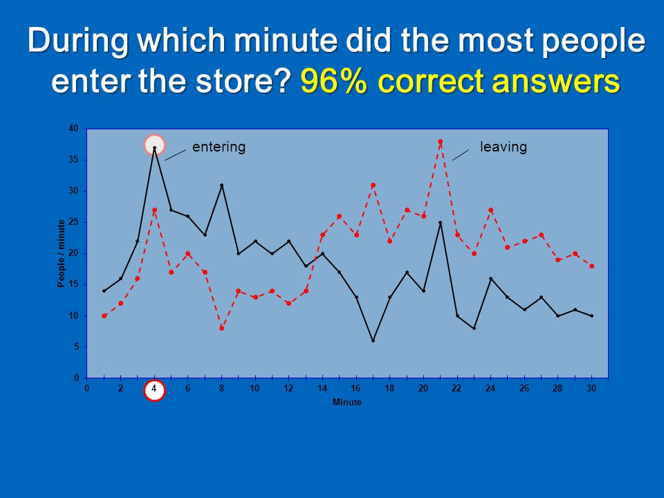 During which minute did the most people enter the store 96% correct answers enteringleaving