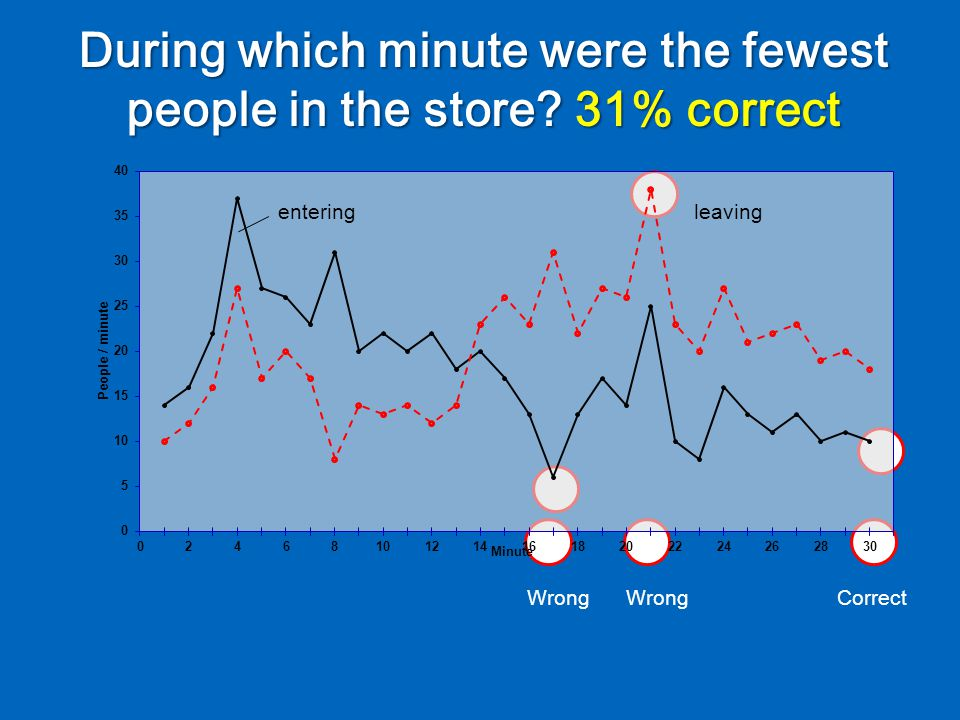 During which minute were the fewest people in the store.