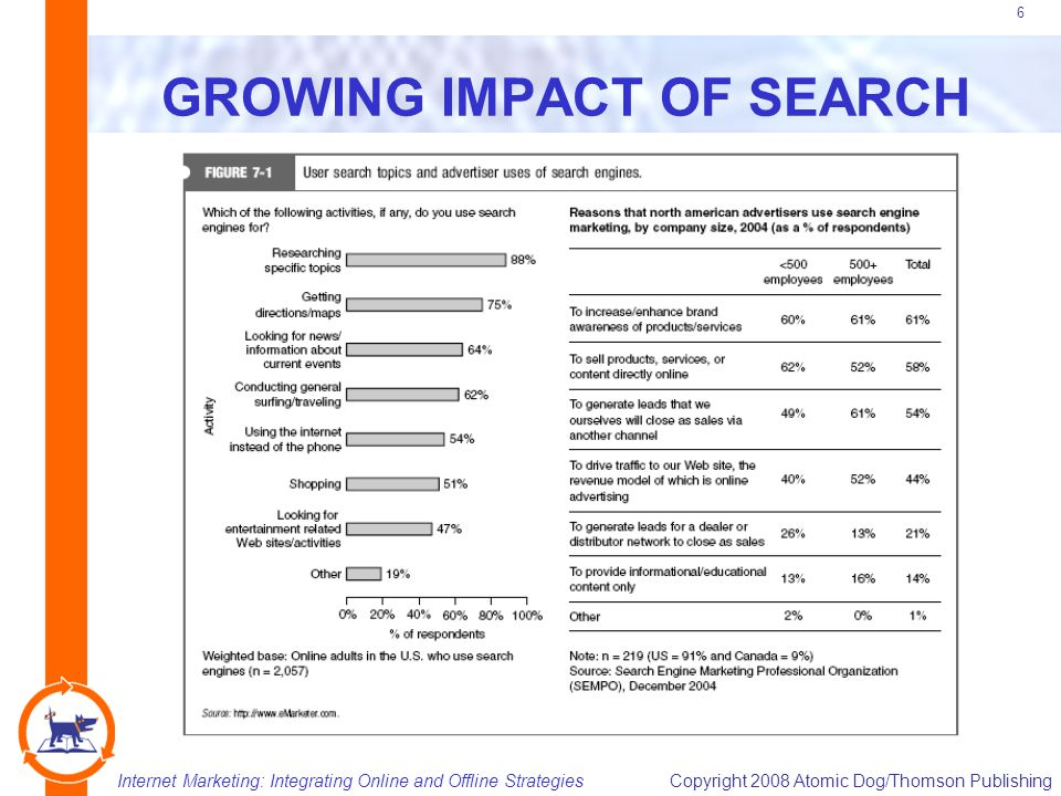 Internet Marketing: Integrating Online and Offline StrategiesCopyright 2008 Atomic Dog/Thomson Publishing 6 GROWING IMPACT OF SEARCH