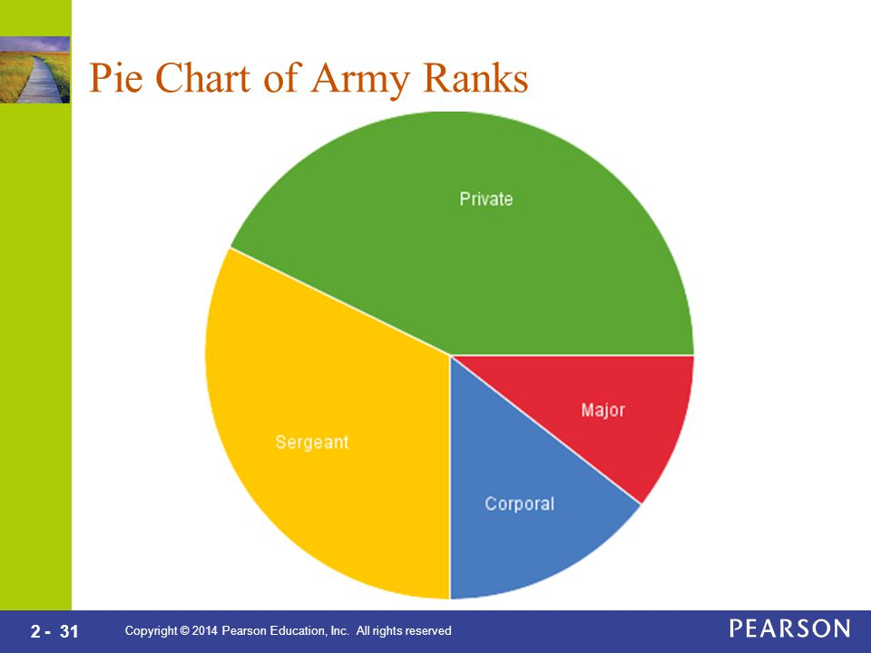 2 - 31 Copyright © 2014 Pearson Education, Inc. All rights reserved Pie Chart of Army Ranks