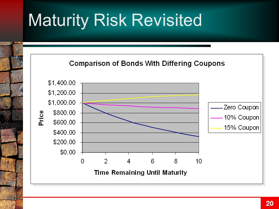 20 Maturity Risk Revisited