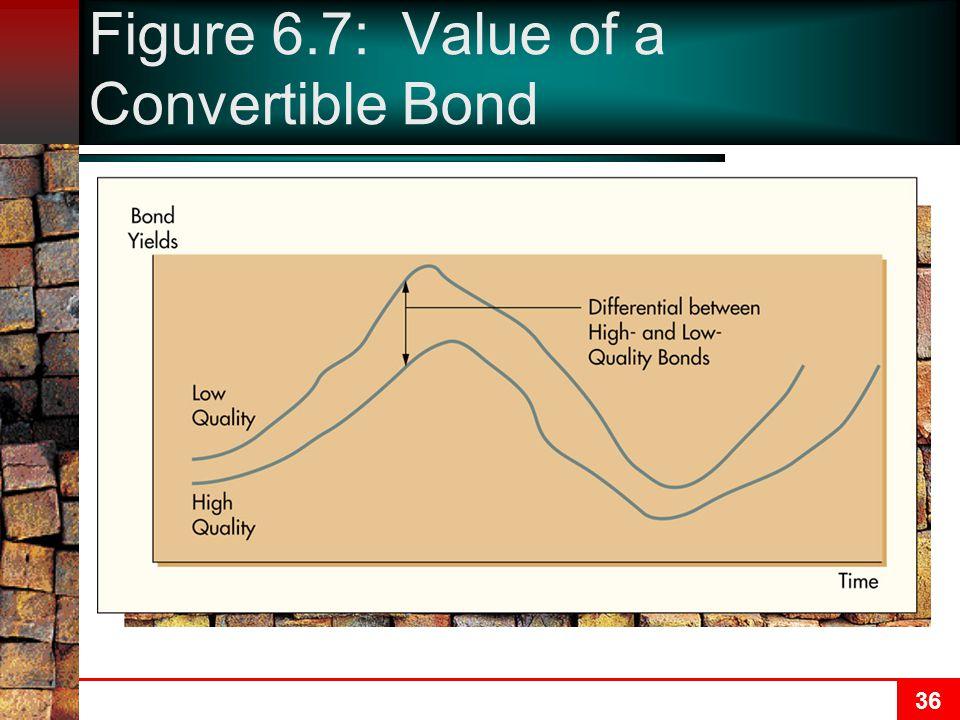 36 Figure 6.7: Value of a Convertible Bond