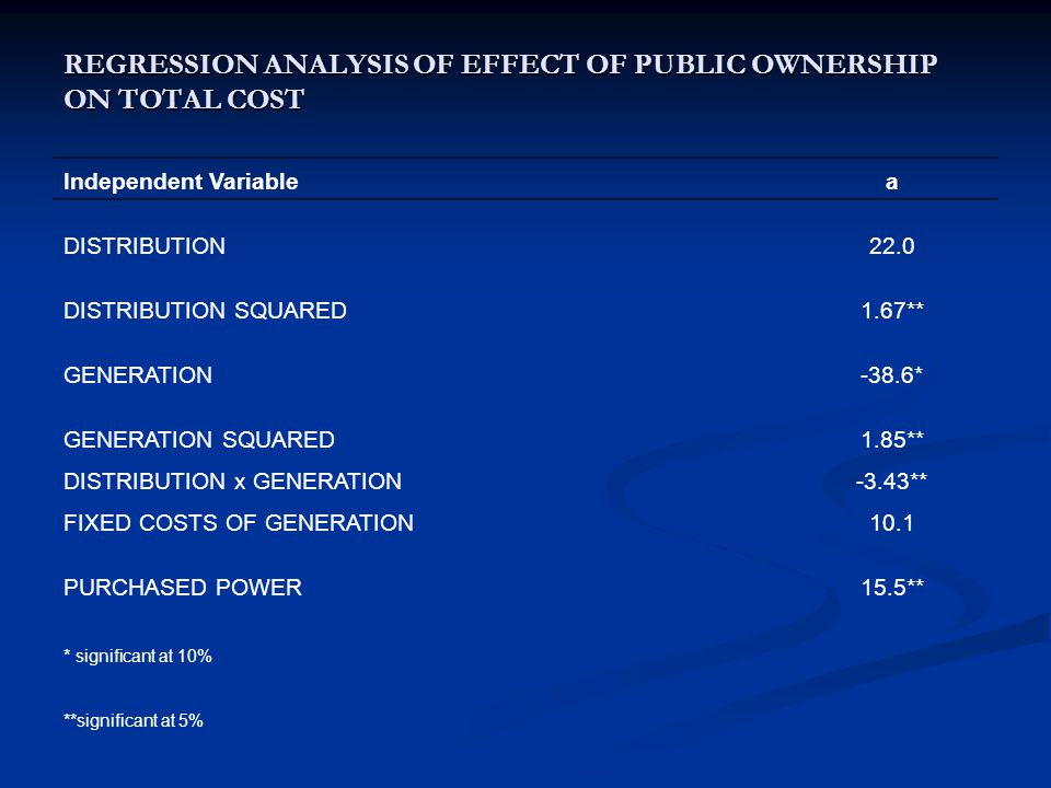 REGRESSION ANALYSIS OF EFFECT OF PUBLIC OWNERSHIP ON TOTAL COST Independent Variable a DISTRIBUTION22.0 DISTRIBUTION SQUARED1.67** GENERATION-38.6* GENERATION SQUARED1.85** DISTRIBUTION x GENERATION-3.43** FIXED COSTS OF GENERATION10.1 PURCHASED POWER15.5** * significant at 10% **significant at 5%