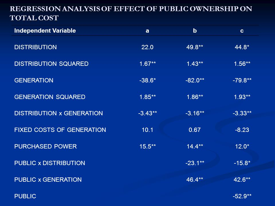 REGRESSION ANALYSIS OF EFFECT OF PUBLIC OWNERSHIP ON TOTAL COST Independent Variable a b c DISTRIBUTION22.049.8**44.8* DISTRIBUTION SQUARED1.67**1.43**1.56** GENERATION-38.6*-82.0**-79.8** GENERATION SQUARED1.85**1.86**1.93** DISTRIBUTION x GENERATION-3.43**-3.16**-3.33** FIXED COSTS OF GENERATION10.10.67-8.23 PURCHASED POWER15.5**14.4**12.0* PUBLIC x DISTRIBUTION-23.1**-15.8* PUBLIC x GENERATION46.4**42.6** PUBLIC-52.9**