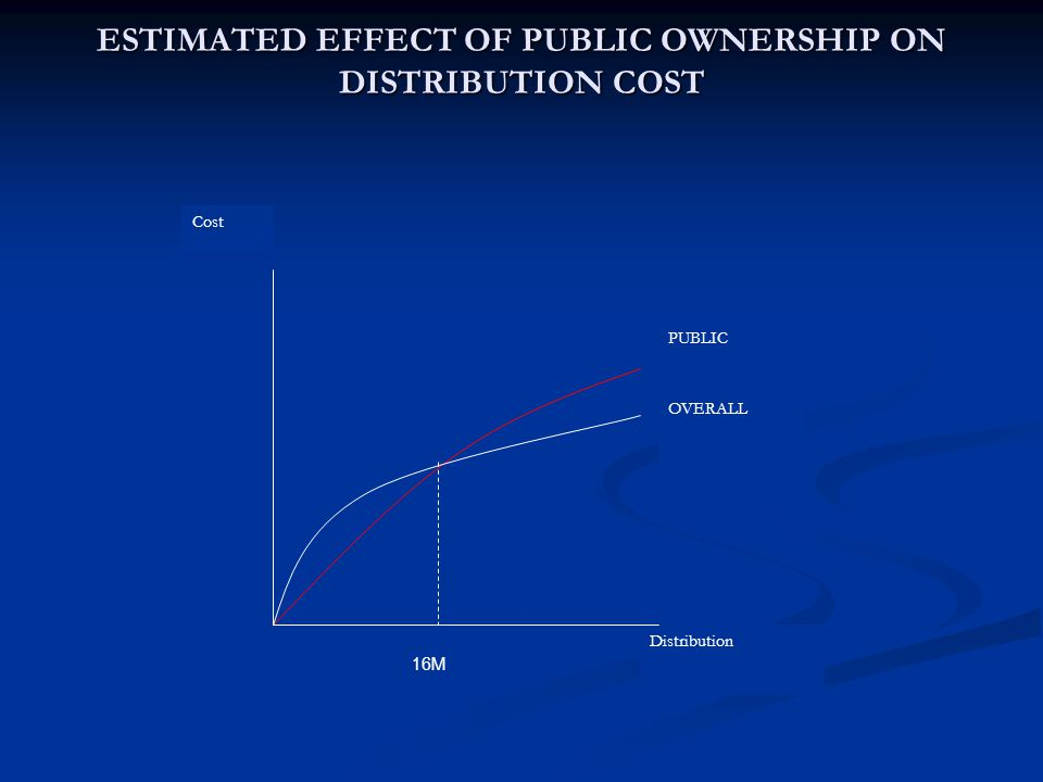ESTIMATED EFFECT OF PUBLIC OWNERSHIP ON DISTRIBUTION COST Distribution Cost PUBLIC OVERALL 16M