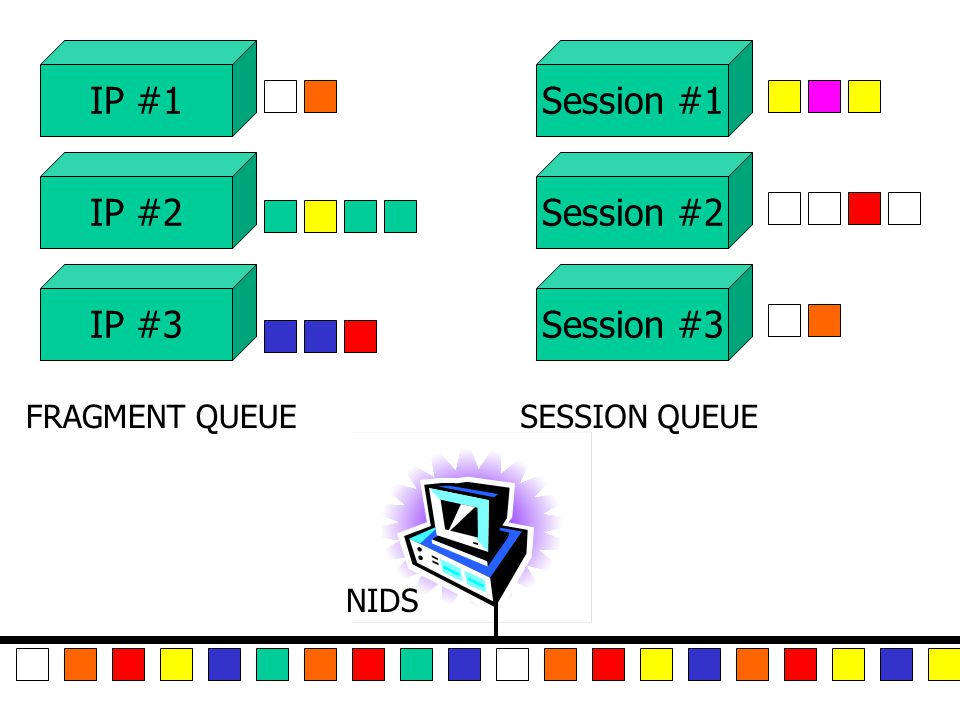 NIDS FRAGMENT QUEUESESSION QUEUE IP #1 IP #2 IP #3 Session #1 Session #2 Session #3