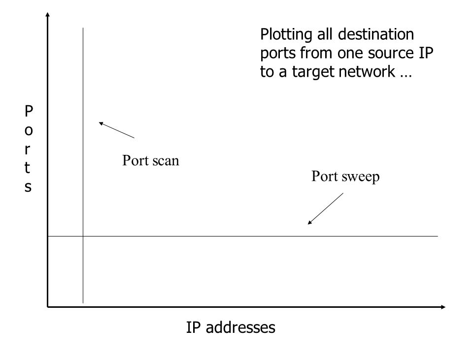 IP addresses PortsPorts Port sweep Port scan Plotting all destination ports from one source IP to a target network …