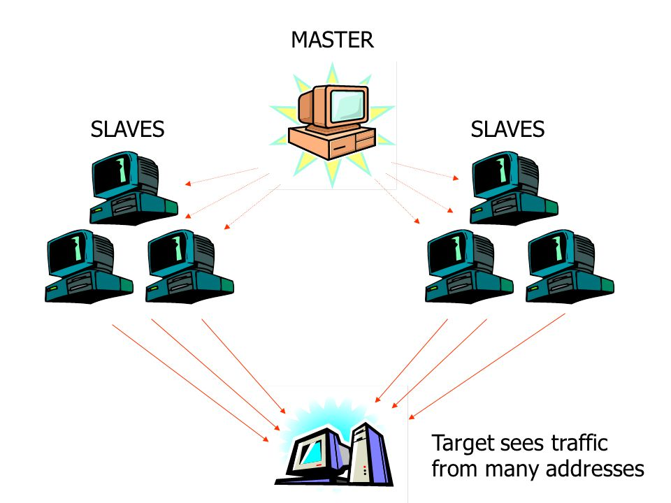 MASTER SLAVES Target sees traffic from many addresses
