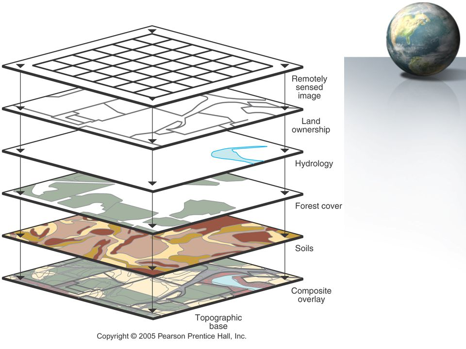 68 GIS Database software for digital information –Contains same information as regular database –PLUS Spatial characteristics such as boundary informa