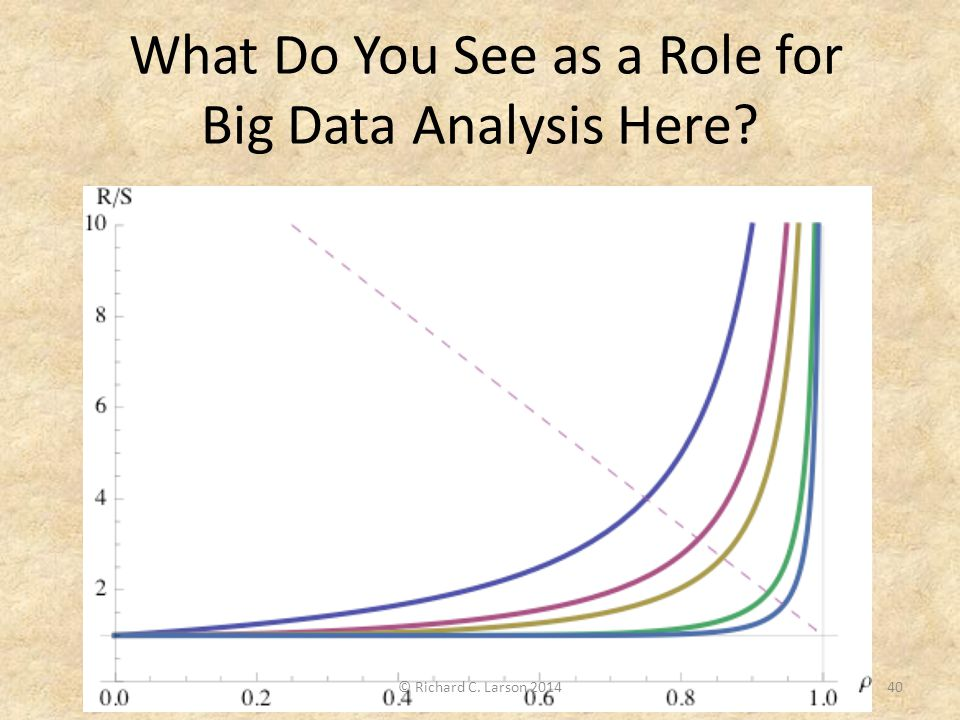What Do You See as a Role for Big Data Analysis Here? 40© Richard C. Larson 2014