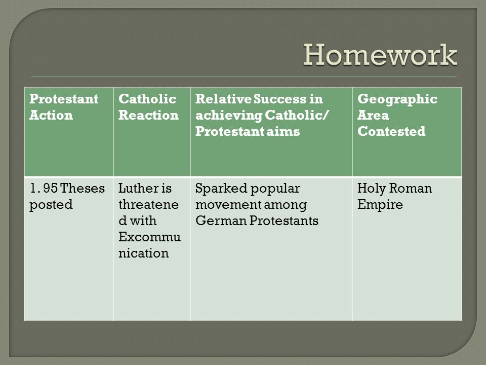 Protestant Action Catholic Reaction Relative Success in achieving Catholic/ Protestant aims Geographic Area Contested 1. 95 Theses posted Luther is th