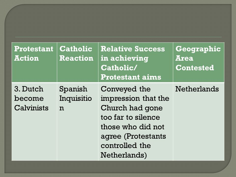 Protestant Action Catholic Reaction Relative Success in achieving Catholic/ Protestant aims Geographic Area Contested 3. Dutch become Calvinists Spani